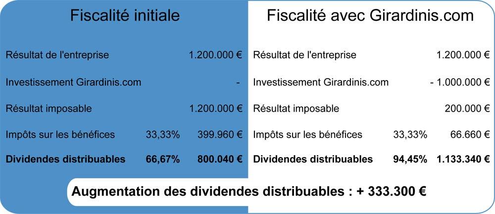 tableau des dividendes distribuables